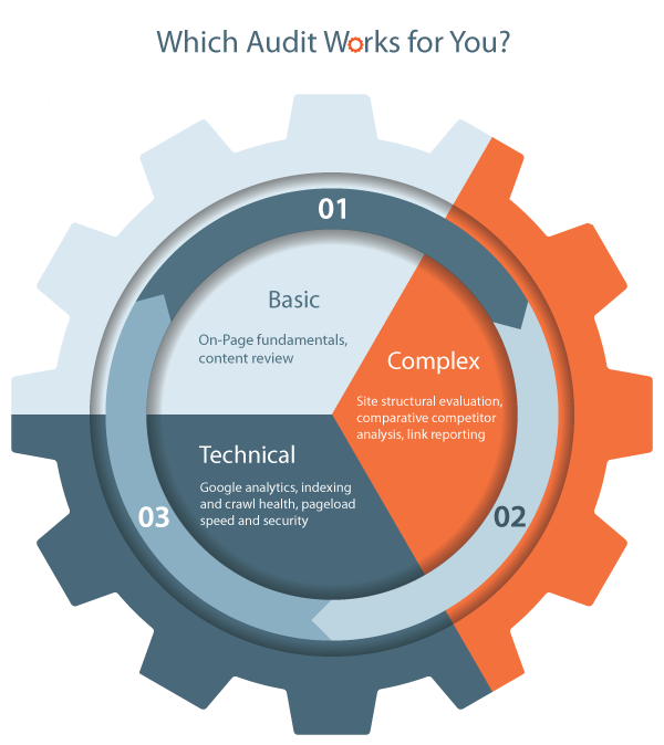The Whys and Hows of Site Auditing, Simplified